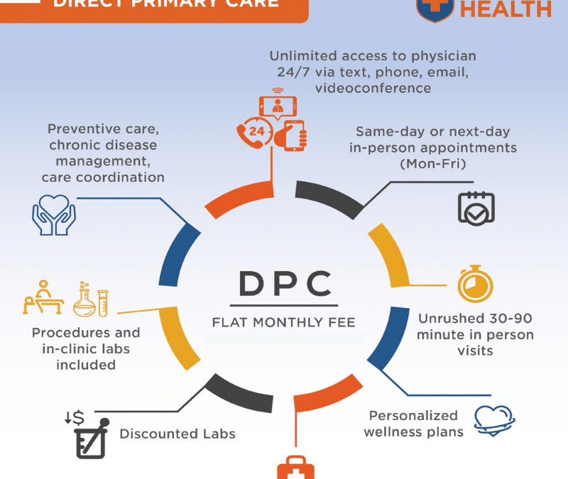 Direct Primary Care 101: What is it?