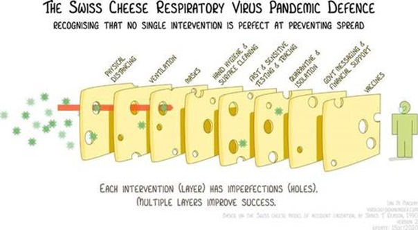 Follow the Swiss Cheese Model of Respiratory Defense